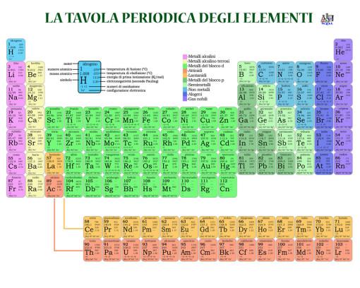 La tavola periodica tecras srl - Poster tavola periodica degli elementi ...