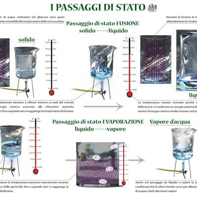 PASSAGGI DI STATO tecras